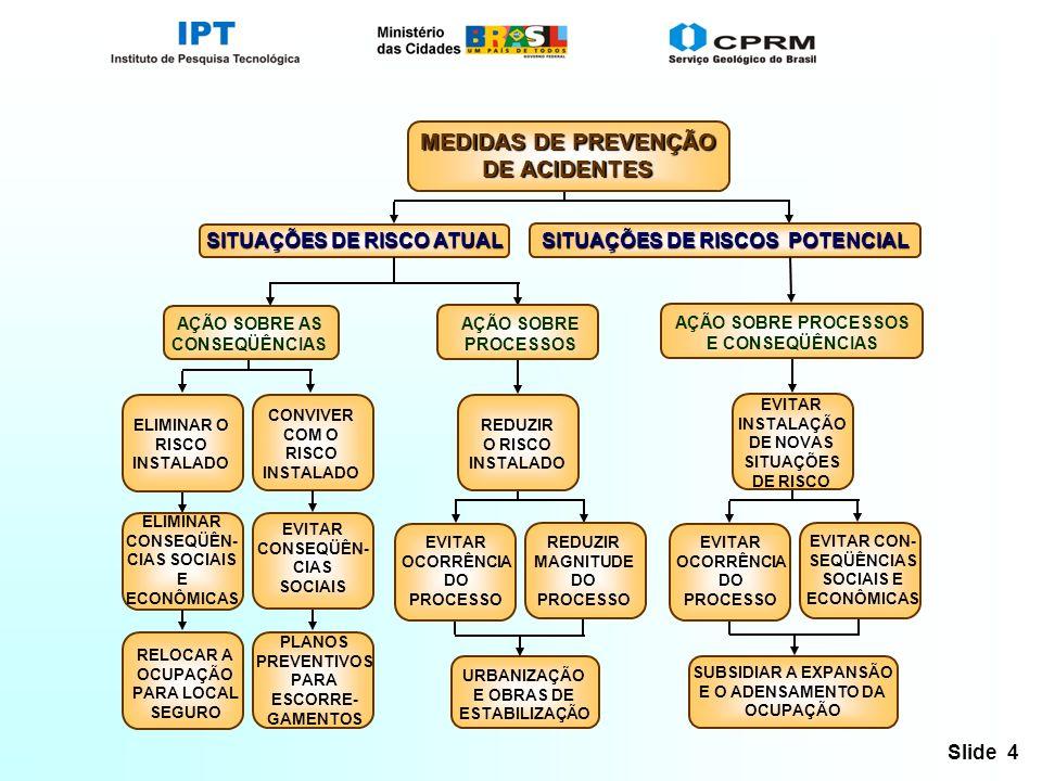 Slide 4 SITUAÇÕES DE RISCO ATUAL MEDIDAS DE PREVENÇÃO DE ACIDENTES SITUAÇÕES DE RISCOS POTENCIAL AÇÃO SOBRE AS CONSEQÜÊNCIAS AÇÃO SOBRE PROCESSOS ELIMINAR O RISCO INSTALADO CONVIVER COM O RISCO INSTALADO ELIMINAR CONSEQÜÊN- CIAS SOCIAIS E ECONÔMICAS EVITAR CONSEQÜÊN- CIAS SOCIAIS RELOCAR A OCUPAÇÃO PARA LOCAL SEGURO PLANOS PREVENTIVOS PARA ESCORRE- GAMENTOS REDUZIR O RISCO INSTALADO URBANIZAÇÃO E OBRAS DE ESTABILIZAÇÃO EVITAR OCORRÊNCIA DO PROCESSO REDUZIR MAGNITUDE DO PROCESSO AÇÃO SOBRE PROCESSOS E CONSEQÜÊNCIAS EVITAR INSTALAÇÃO DE NOVAS SITUAÇÕES DE RISCO SUBSIDIAR A EXPANSÃO E O ADENSAMENTO DA OCUPAÇÃO EVITAR OCORRÊNCIA DO PROCESSO EVITAR CON- SEQÜÊNCIAS SOCIAIS E ECONÔMICAS