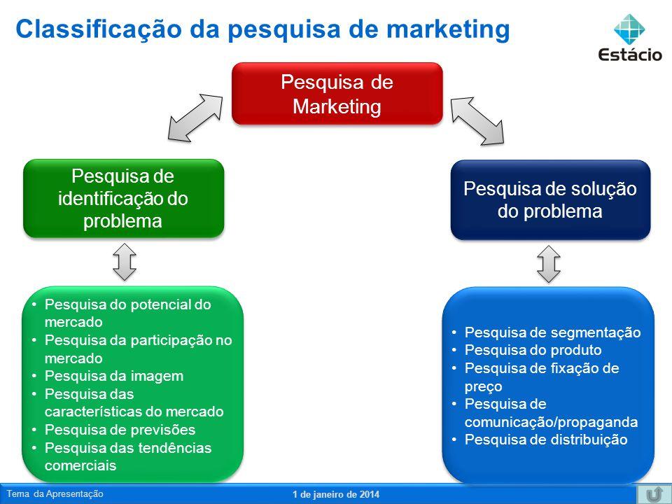 Classificação da pesquisa de marketing 1 de janeiro de 2014 Tema da Apresentação11 Pesquisa de Marketing Pesquisa de solução do problema Pesquisa de solução do problema Pesquisa de identificação do problema Pesquisa de identificação do problema Pesquisa do potencial do mercado Pesquisa da participação no mercado Pesquisa da imagem Pesquisa das características do mercado Pesquisa de previsões Pesquisa das tendências comerciais Pesquisa do potencial do mercado Pesquisa da participação no mercado Pesquisa da imagem Pesquisa das características do mercado Pesquisa de previsões Pesquisa das tendências comerciais Pesquisa de segmentação Pesquisa do produto Pesquisa de fixação de preço Pesquisa de comunicação/propaganda Pesquisa de distribuição Pesquisa de segmentação Pesquisa do produto Pesquisa de fixação de preço Pesquisa de comunicação/propaganda Pesquisa de distribuição