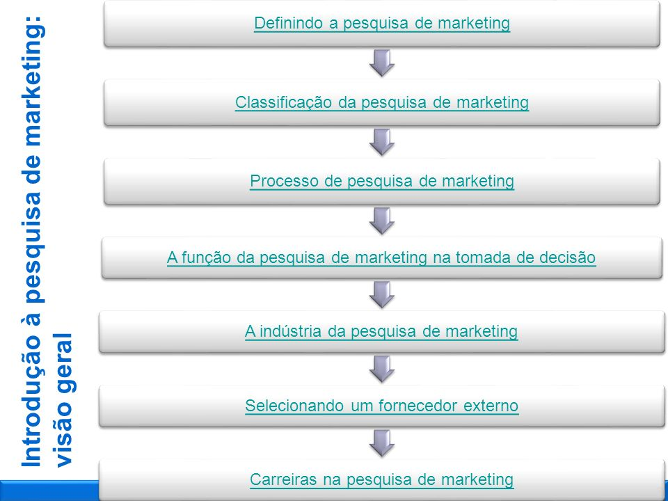 Processo de pesquisa de marketing 1 de janeiro de 2014 Tema da Apresentação23 Depois da fase de crítica, a resposta para cada pergunta é codificada, buscando garantir uma entrada padronizada no computador.