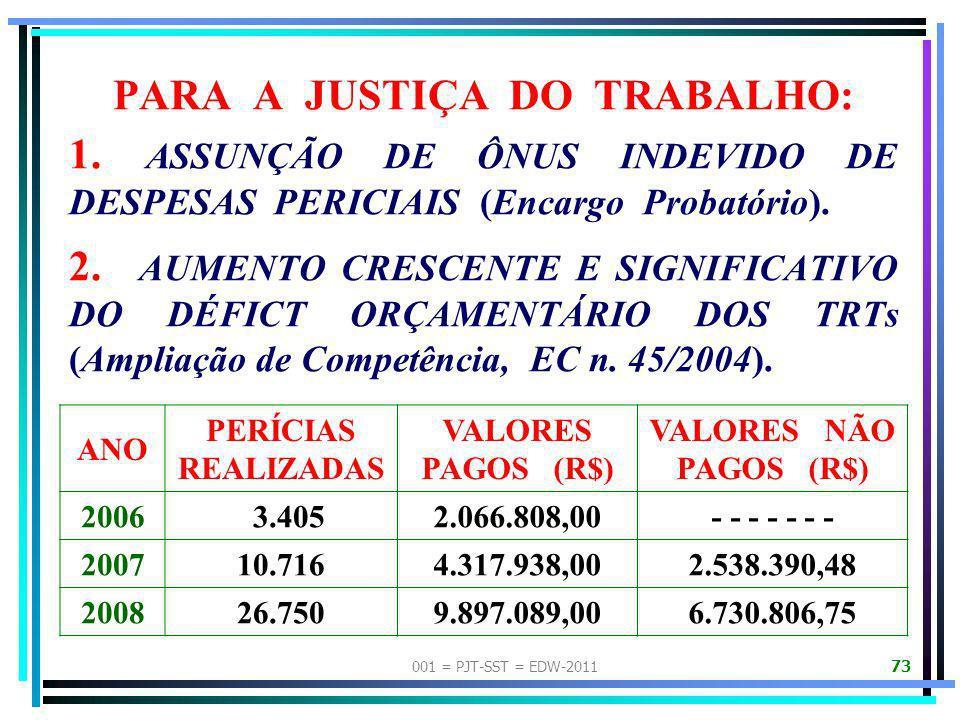 001 = PJT-SST = EDW-2011 72 ASPECTOS NEGATIVOS DA CONJUNTURA ATUAL DAS PERÍCIAS JUDICIAIS DE SEGURANÇA E SAÚDE NO TRABALHO PARA TODOS OS SEGMENTOS ENV