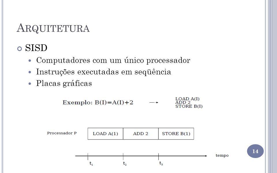 A RQUITETURA SISD Computadores com um único processador Instruções executadas em seqüência Placas gráficas 14