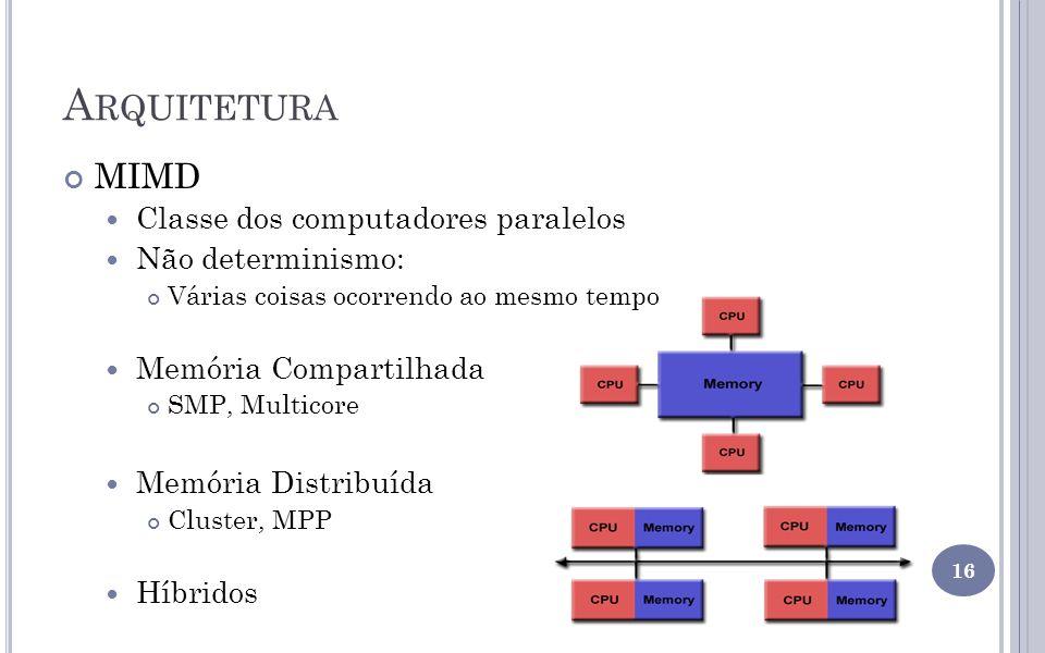 A RQUITETURA MIMD Classe dos computadores paralelos Não determinismo: Várias coisas ocorrendo ao mesmo tempo Memória Compartilhada SMP, Multicore Memó