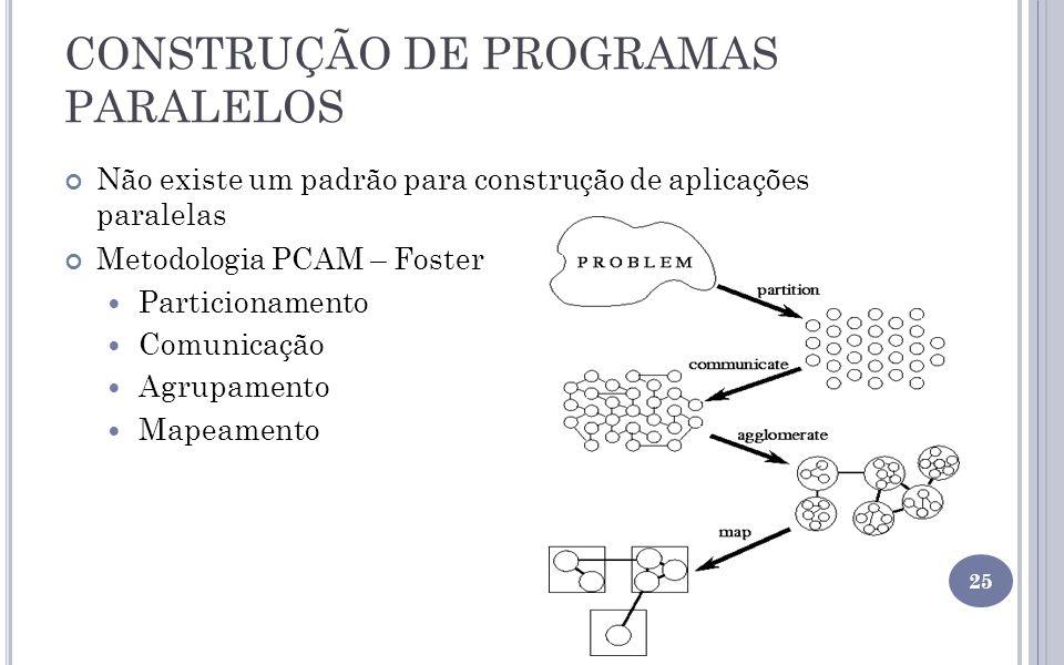 CONSTRUÇÃO DE PROGRAMAS PARALELOS Não existe um padrão para construção de aplicações paralelas Metodologia PCAM – Foster Particionamento Comunicação A