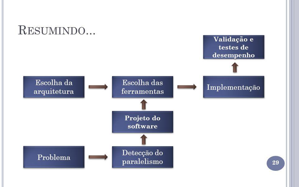 R ESUMINDO... 29 Escolha da arquitetura Problema Escolha das ferramentas Detecção do paralelismo Implementação Validação e testes de desempenho Projet