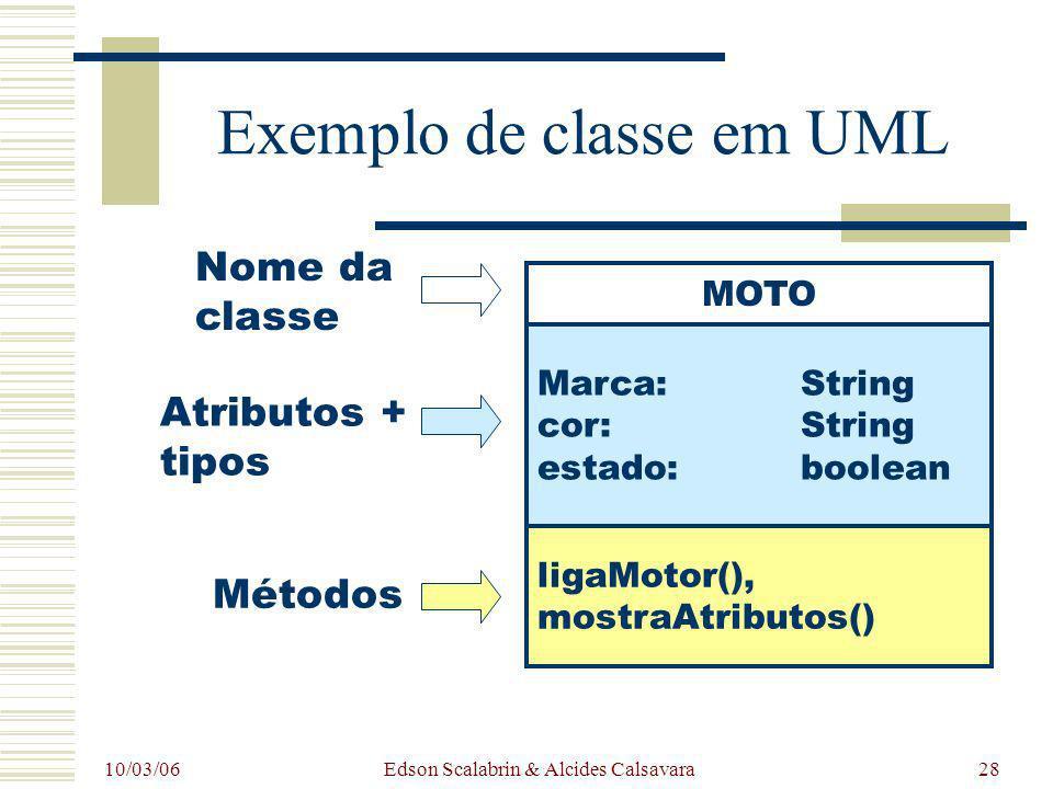 10/03/06 Edson Scalabrin & Alcides Calsavara28 Exemplo de classe em UML MOTO Marca:String cor:String estado:boolean ligaMotor(), mostraAtributos() Nom