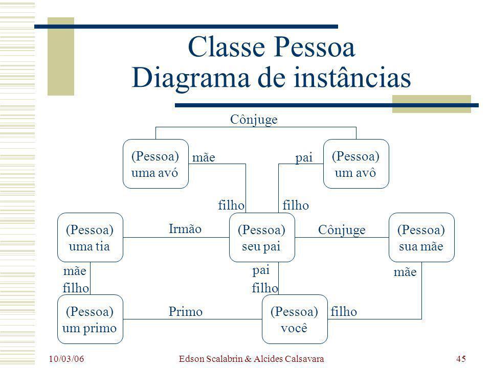 10/03/06 Edson Scalabrin & Alcides Calsavara45 Classe Pessoa Diagrama de instâncias (Pessoa) uma avó (Pessoa) um avô (Pessoa) uma tia (Pessoa) um prim