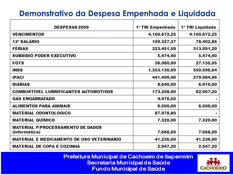 Demonstrativo da Despesa Empenhada e Liquidada DESPESAS 20091º TRI Empenhado1º TRI Liquidado VENCIMENTOS4.100.672,25 13º SALÁRIO109.327,3778.402,85 FÉ