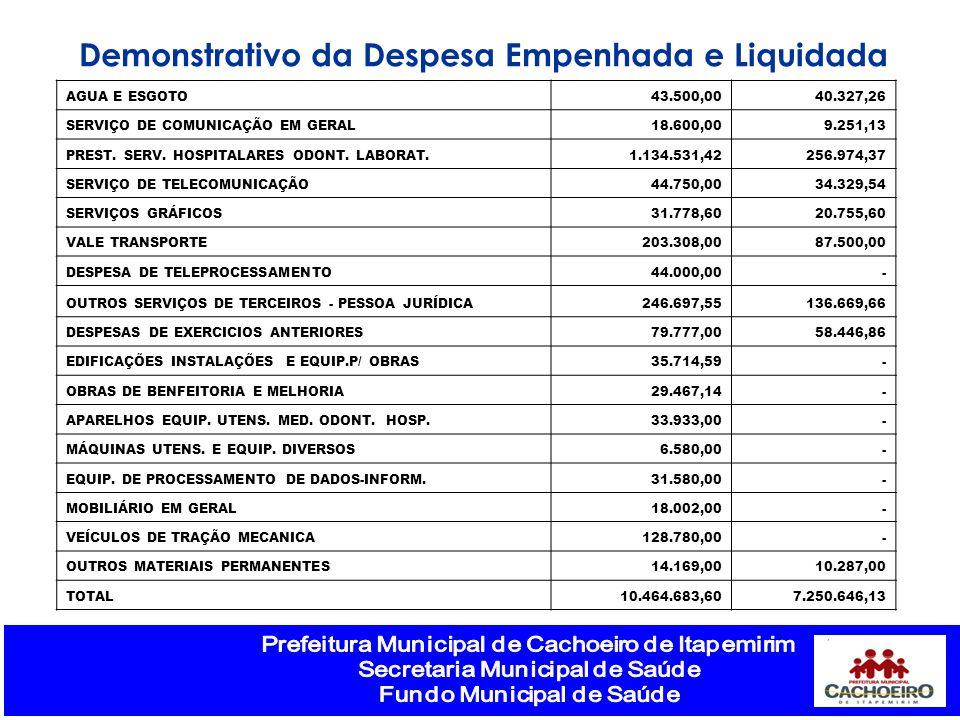 Demonstrativo da Despesa Empenhada e Liquidada AGUA E ESGOTO43.500,0040.327,26 SERVIÇO DE COMUNICAÇÃO EM GERAL18.600,009.251,13 PREST. SERV. HOSPITALA