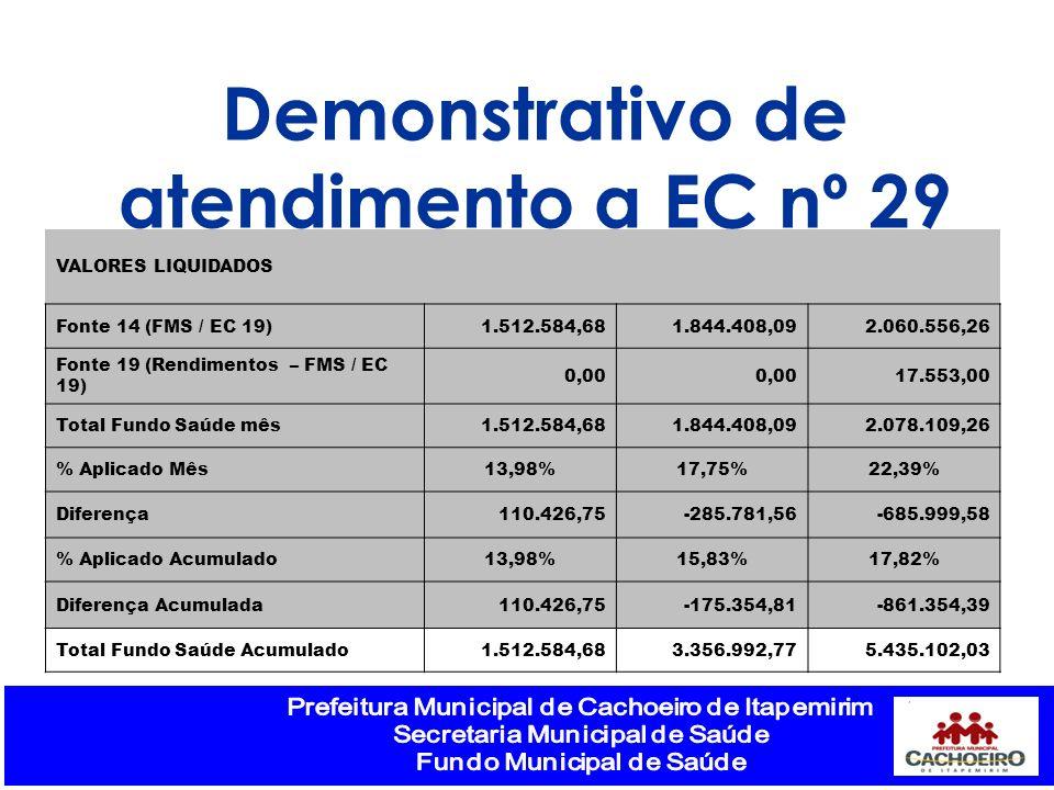 Demonstrativo de atendimento a EC nº 29 VALORES LIQUIDADOS Fonte 14 (FMS / EC 19)1.512.584,681.844.408,092.060.556,26 Fonte 19 (Rendimentos – FMS / EC