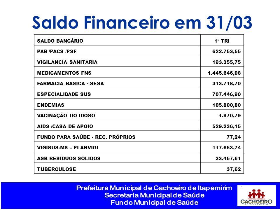 Saldo Financeiro em 31/03 SALDO BANCÁRIO1º TRI PAB /PACS /PSF622.753,55 VIGILANCIA SANITARIA193.355,75 MEDICAMENTOS FNS1.445.646,08 FARMACIA BASICA -