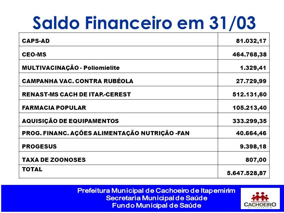 Saldo Financeiro em 31/03 CAPS-AD81.032,17 CEO-MS464.768,38 MULTIVACINAÇÃO - Poliomielite1.329,41 CAMPANHA VAC. CONTRA RUBÉOLA27.729,99 RENAST-MS CACH