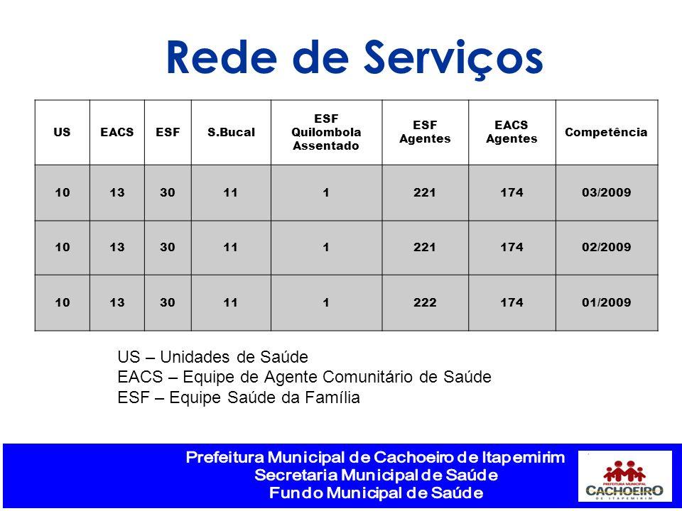 Rede de Serviços USEACSESFS.Bucal ESF Quilombola Assentado ESF Agentes EACS Agentes Competência 10133011122117403/2009 10133011122117402/2009 10133011