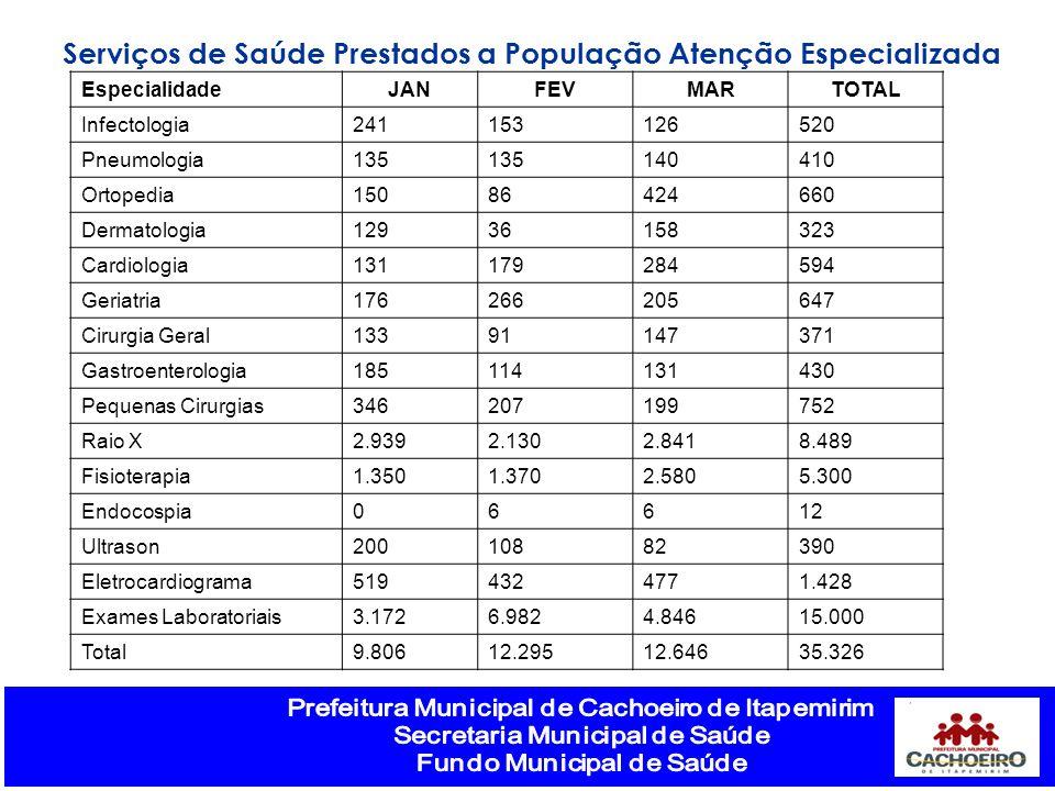 Serviços de Saúde Prestados a População Atenção Especializada EspecialidadeJANFEVMARTOTAL Infectologia241153126520 Pneumologia135 140410 Ortopedia1508
