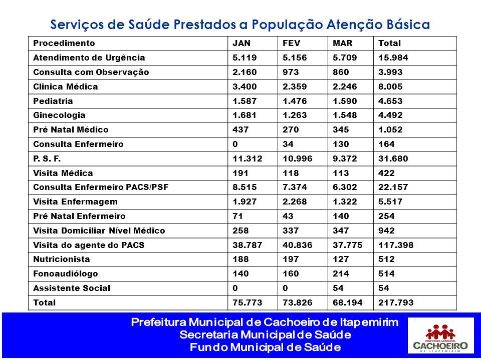 Saldo Financeiro em 31/03 CAPS-AD81.032,17 CEO-MS464.768,38 MULTIVACINAÇÃO - Poliomielite1.329,41 CAMPANHA VAC.