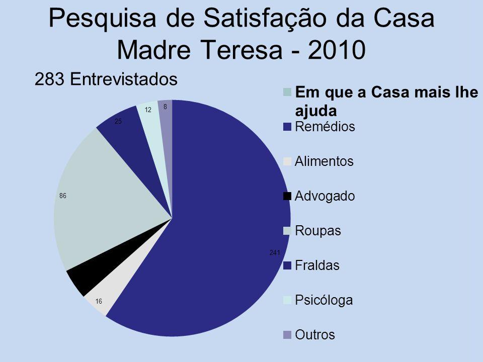 Pesquisa de Satisfação da Casa Madre Teresa - 2010 283 Entrevistados