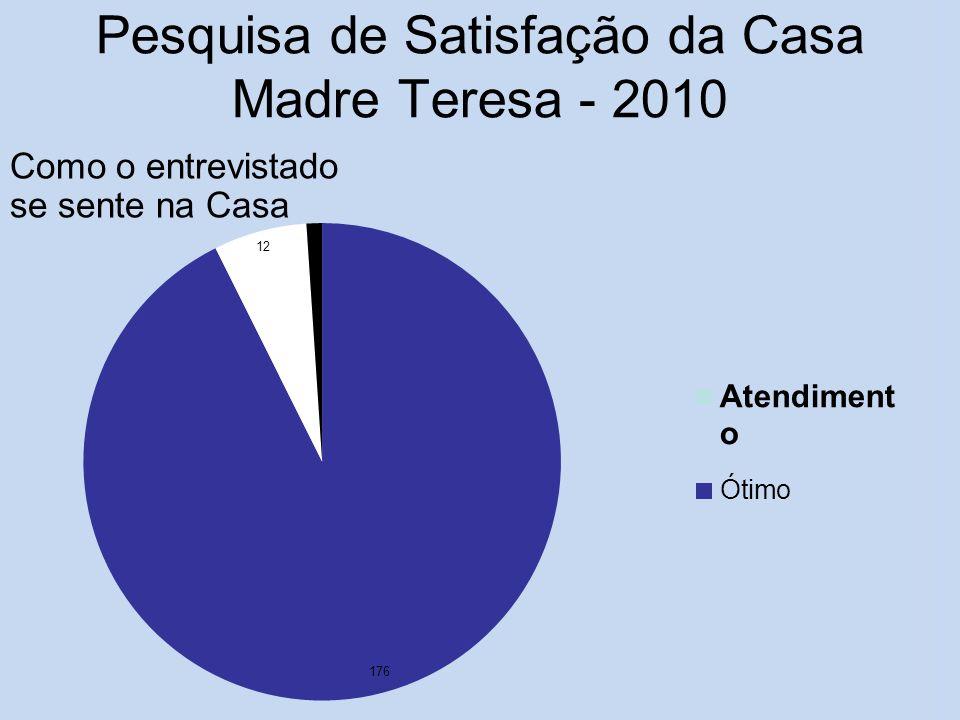 Pesquisa de Satisfação da Casa Madre Teresa - 2010 Como o entrevistado se sente na Casa