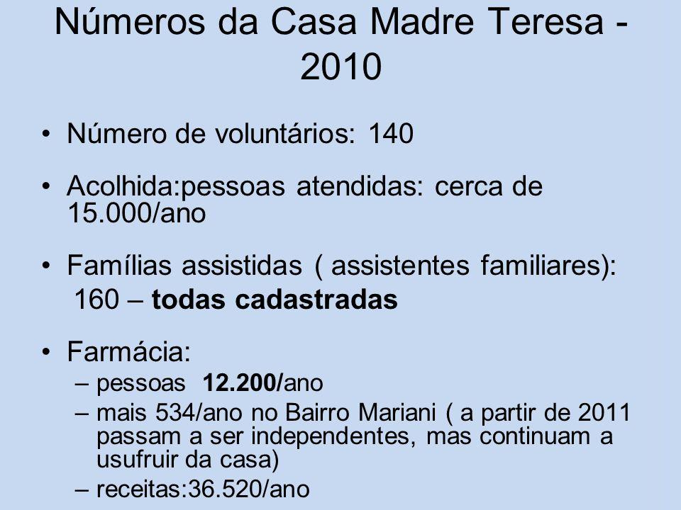 Números da Casa Madre Teresa - 2010 Número de voluntários: 140 Acolhida:pessoas atendidas: cerca de 15.000/ano Famílias assistidas ( assistentes famil