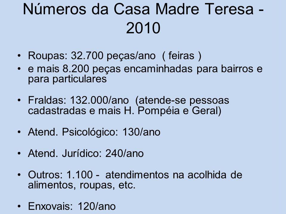 Números da Casa Madre Teresa - 2010 Roupas: 32.700 peças/ano ( feiras ) e mais 8.200 peças encaminhadas para bairros e para particulares Fraldas: 132.