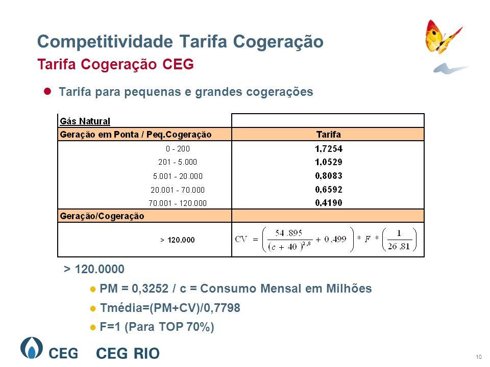 10 Competitividade Tarifa Cogeração Tarifa para pequenas e grandes cogerações Tarifa Cogeração CEG > 120.0000 PM = 0,3252 / c = Consumo Mensal em Milhões Tmédia=(PM+CV)/0,7798 F=1 (Para TOP 70%)