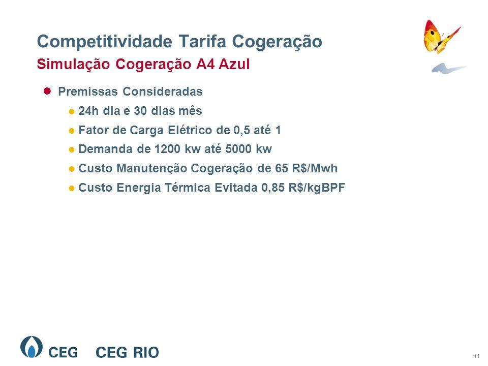 11 Competitividade Tarifa Cogeração Premissas Consideradas 24h dia e 30 dias mês Fator de Carga Elétrico de 0,5 até 1 Demanda de 1200 kw até 5000 kw Custo Manutenção Cogeração de 65 R$/Mwh Custo Energia Térmica Evitada 0,85 R$/kgBPF Simulação Cogeração A4 Azul