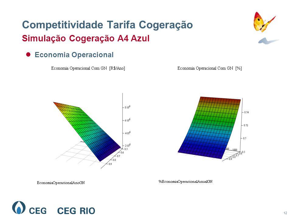 12 Competitividade Tarifa Cogeração Economia Operacional Simulação Cogeração A4 Azul