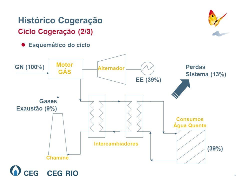 5 Histórico Cogeração Esquemático do ciclo Ciclo Cogeração (2/3) Alternador EE (39%) Gases Exaustão (9%) Chaminé Consumos Água Quente (39%) Motor GÁS GN (100%) Intercambiadores Perdas Sistema (13%)