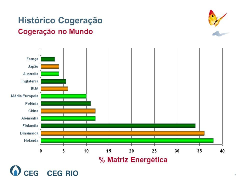 7 Histórico Cogeração Cogeração no Mundo % Matriz Energética