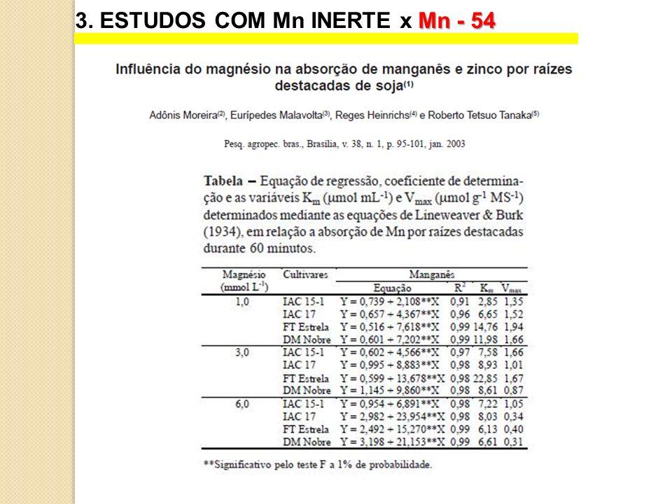 Mn - 54 3. ESTUDOS COM Mn INERTE x Mn - 54