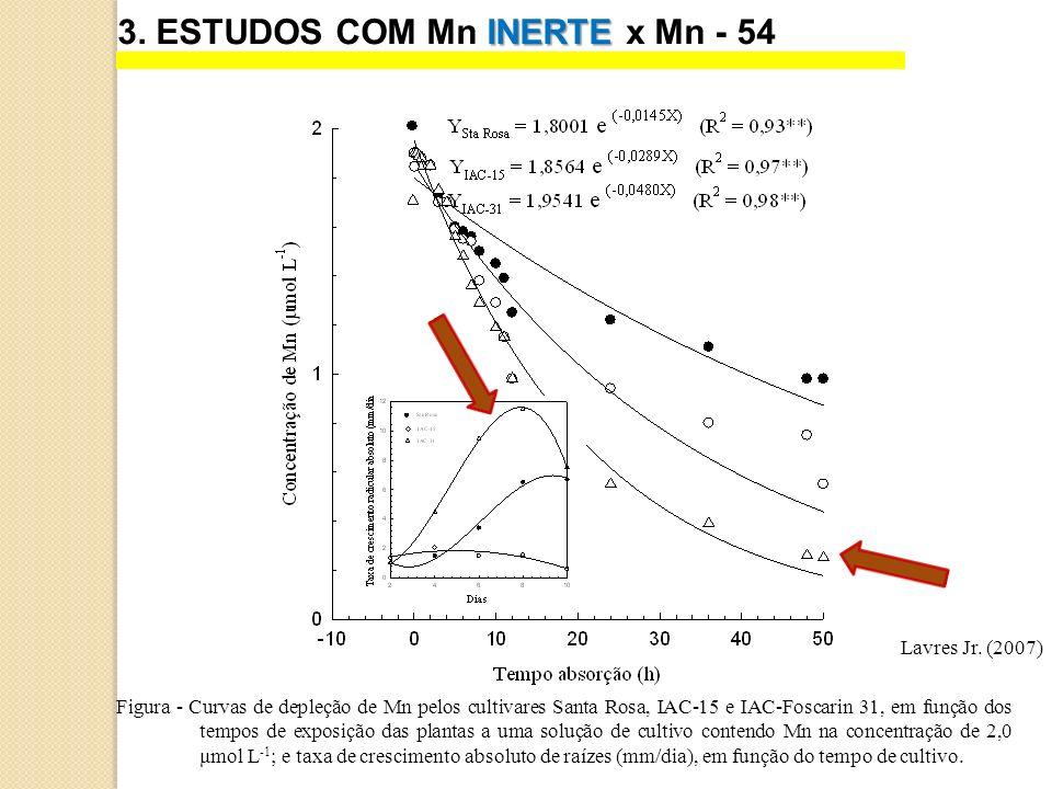 INERTE 3. ESTUDOS COM Mn INERTE x Mn - 54 Lavres Jr. (2007) Figura - Curvas de depleção de Mn pelos cultivares Santa Rosa, IAC-15 e IAC-Foscarin 31, e