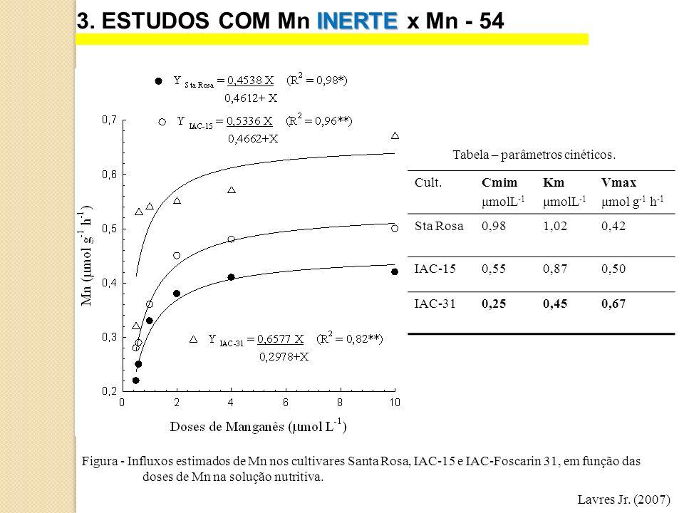 INERTE 3. ESTUDOS COM Mn INERTE x Mn - 54 Lavres Jr. (2007) Figura - Influxos estimados de Mn nos cultivares Santa Rosa, IAC-15 e IAC-Foscarin 31, em