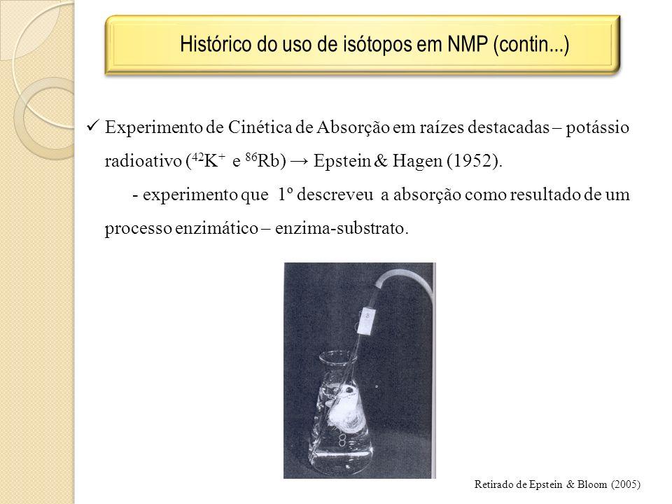 Histórico do uso de isótopos em NMP (contin...) Experimento de Cinética de Absorção em raízes destacadas – potássio radioativo ( 42 K + e 86 Rb) Epstein & Hagen (1952).