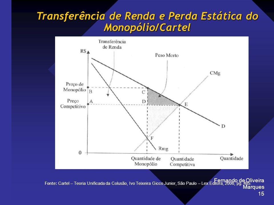 Fernando de Oliveira Marques 15 Fonte: Cartel – Teoria Unificada da Colusão, Ivo Teixeira Gicco Junior, São Paulo – Lex Editora, 2006, pg. 485. Transf