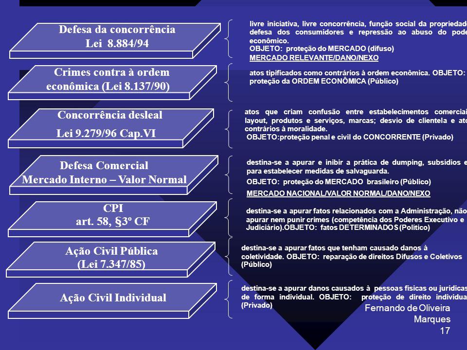 Fernando de Oliveira Marques 17 atos tipificados como contrários à ordem econômica. OBJETO: proteção da ORDEM ECONÔMICA (Público) livre iniciativa, li