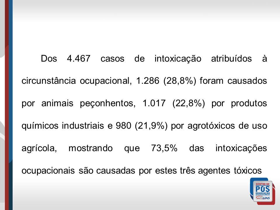 Dos 4.467 casos de intoxicação atribuídos à circunstância ocupacional, 1.286 (28,8%) foram causados por animais peçonhentos, 1.017 (22,8%) por produtos químicos industriais e 980 (21,9%) por agrotóxicos de uso agrícola, mostrando que 73,5% das intoxicações ocupacionais são causadas por estes três agentes tóxicos