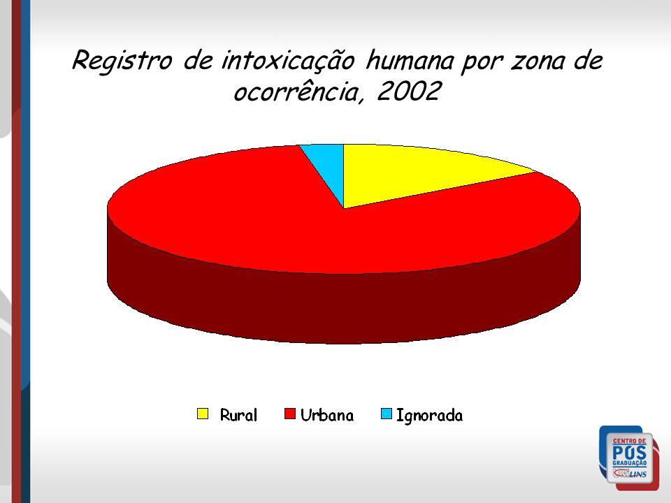 Registro de intoxicação humana por zona de ocorrência, 2002