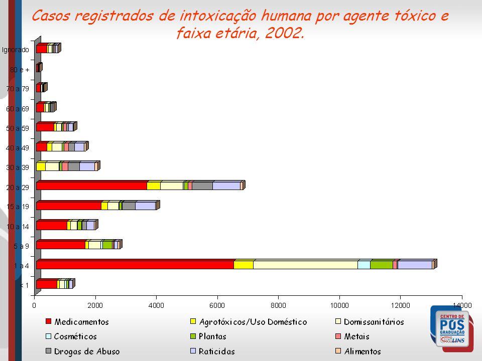 Casos registrados de intoxicação humana por agente tóxico e faixa etária, 2002.