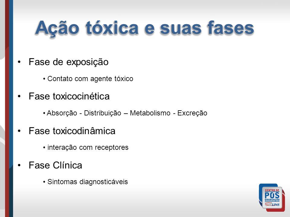 Ação tóxica e suas fases Fase de exposição Contato com agente tóxico Fase toxicocinética Absorção - Distribuição – Metabolismo - Excreção Fase toxicod