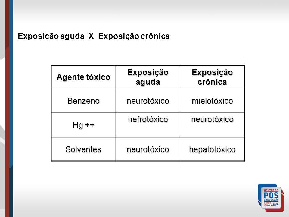 Exposição aguda X Exposição crônica Agente tóxico Exposição aguda Exposição crônica Benzenoneurotóxicomielotóxico Hg ++ nefrotóxiconeurotóxico Solventesneurotóxicohepatotóxico
