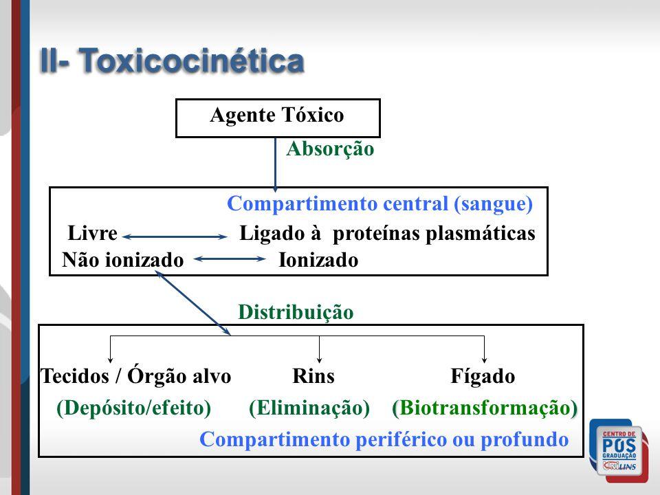 Agente Tóxico Absorção Compartimento central (sangue) Livre Ligado à proteínas plasmáticas Não ionizado Ionizado Distribuição Tecidos / Órgão alvo Rins Fígado () (Depósito/efeito) (Eliminação) (Biotransformação) Compartimento periférico ou profundo II- Toxicocinética