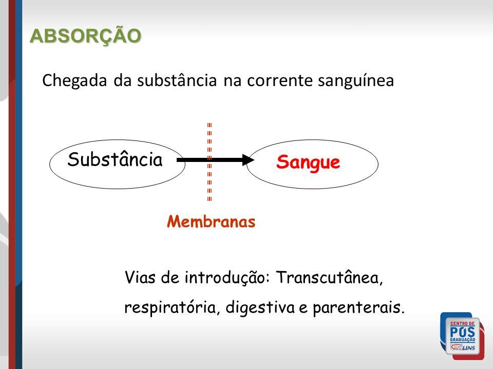 Chegada da substância na corrente sanguínea ABSORÇÃO Substância Sangue Membranas Vias de introdução: Transcutânea, respiratória, digestiva e parentera
