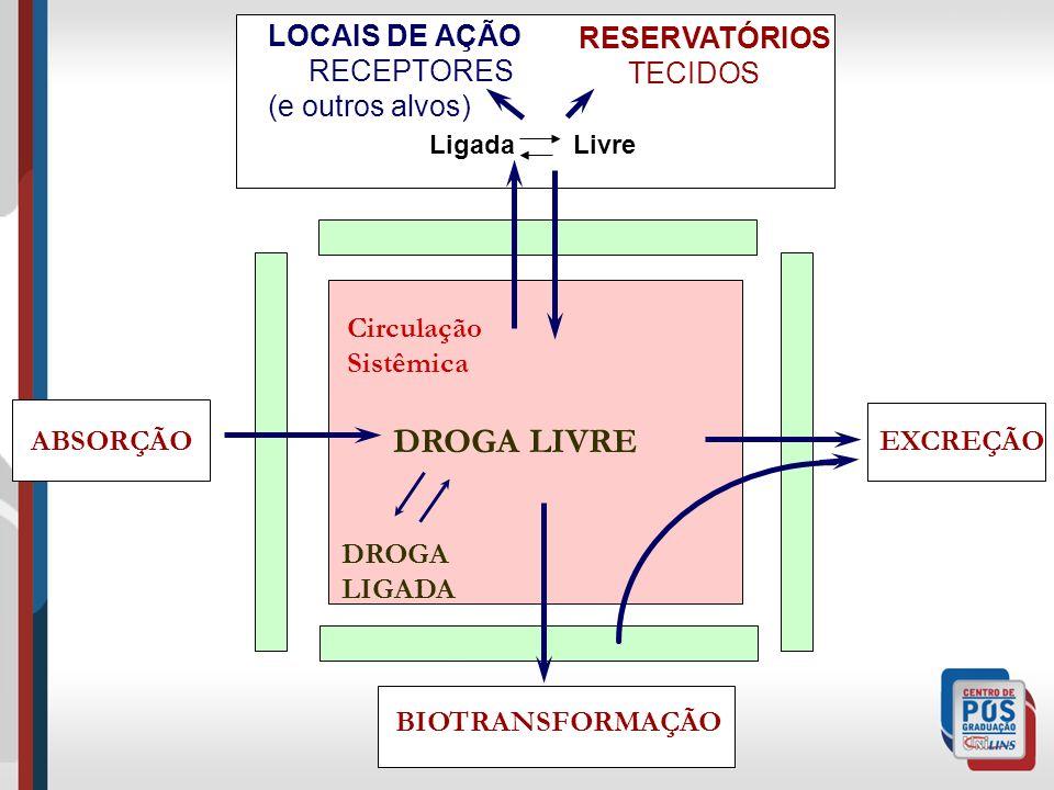 ABSORÇÃO BIOTRANSFORMAÇÃO EXCREÇÃO LOCAIS DE AÇÃO RECEPTORES (e outros alvos) DROGA LIVRE DROGA LIGADA Circulação Sistêmica RESERVATÓRIOS TECIDOS Ligada Livre