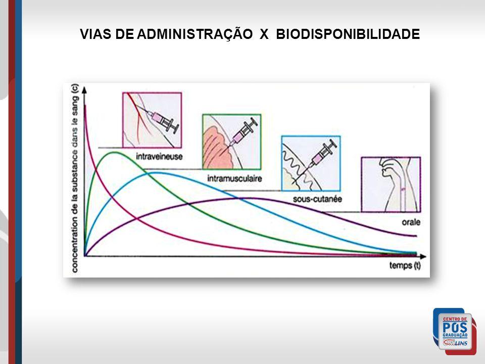 VIAS DE ADMINISTRAÇÃO X BIODISPONIBILIDADE