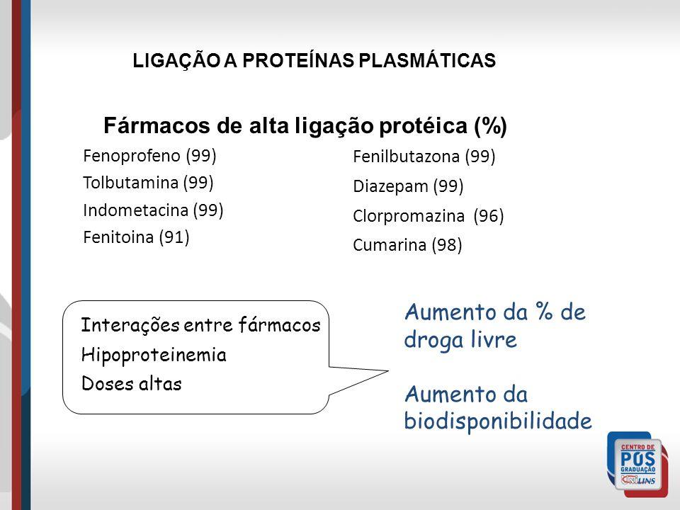 Fenoprofeno (99) Tolbutamina (99) Indometacina (99) Fenitoina (91) Fenilbutazona (99) Diazepam (99) Clorpromazina (96) Cumarina (98) LIGAÇÃO A PROTEÍNAS PLASMÁTICAS Interações entre fármacos Hipoproteinemia Doses altas Aumento da % de droga livre Aumento da biodisponibilidade Fármacos de alta ligação protéica (%)