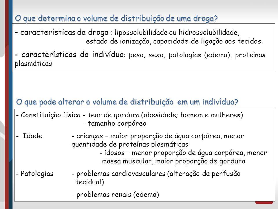 O que determina o volume de distribuição de uma droga? - características da droga : lipossolubilidade ou hidrossolubilidade, estado de ionização, capa