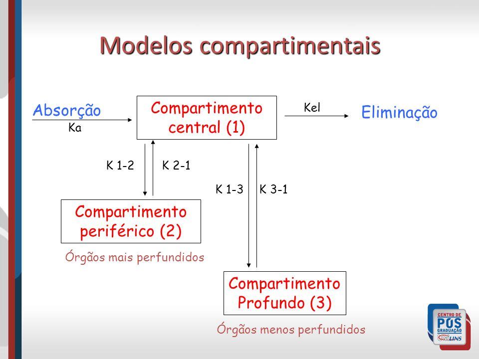 Modelos compartimentais Compartimento central (1) Compartimento periférico (2) Compartimento Profundo (3) K 2-1K 1-2 K 3-1K 1-3 Eliminação Absorção Órgãos menos perfundidos Órgãos mais perfundidos Kel Ka