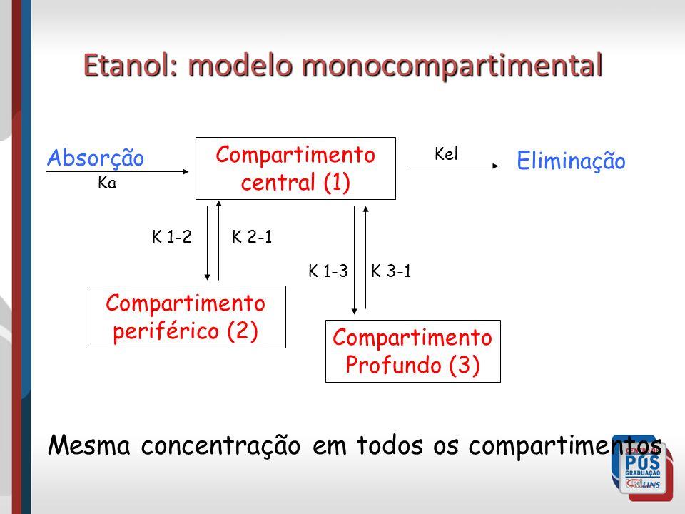 Etanol: modelo monocompartimental Compartimento central (1) Compartimento periférico (2) Compartimento Profundo (3) K 2-1K 1-2 K 3-1K 1-3 Eliminação Absorção Mesma concentração em todos os compartimentos Kel Ka