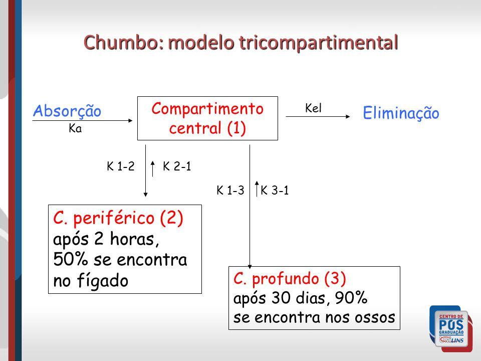 Chumbo: modelo tricompartimental Compartimento central (1) C. periférico (2) após 2 horas, 50% se encontra no fígado C. profundo (3) após 30 dias, 90%