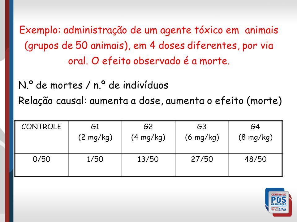 Exemplo: administração de um agente tóxico em animais (grupos de 50 animais), em 4 doses diferentes, por via oral.