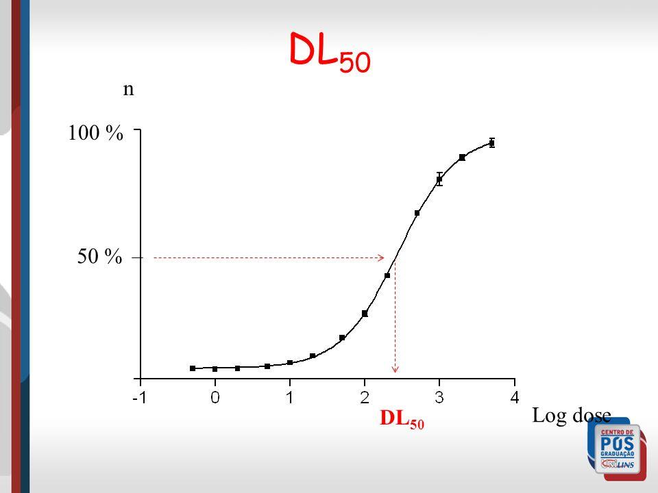 DL 50 100 % 50 % DL 50 Log dose n