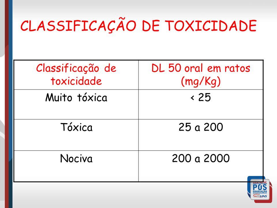 CLASSIFICAÇÃO DE TOXICIDADE Classificação de toxicidade DL 50 oral em ratos (mg/Kg) Muito tóxica< 25 Tóxica25 a 200 Nociva200 a 2000